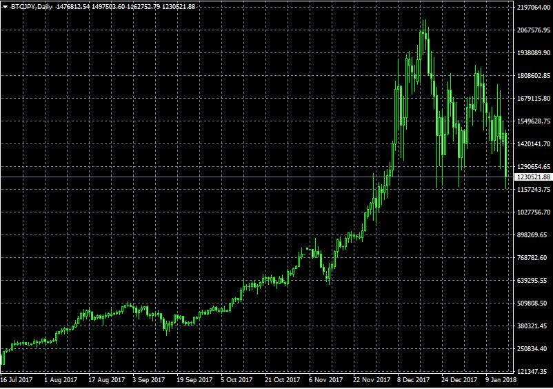 【仮想通貨FX】仮想通貨を空売りできる海外FX業者