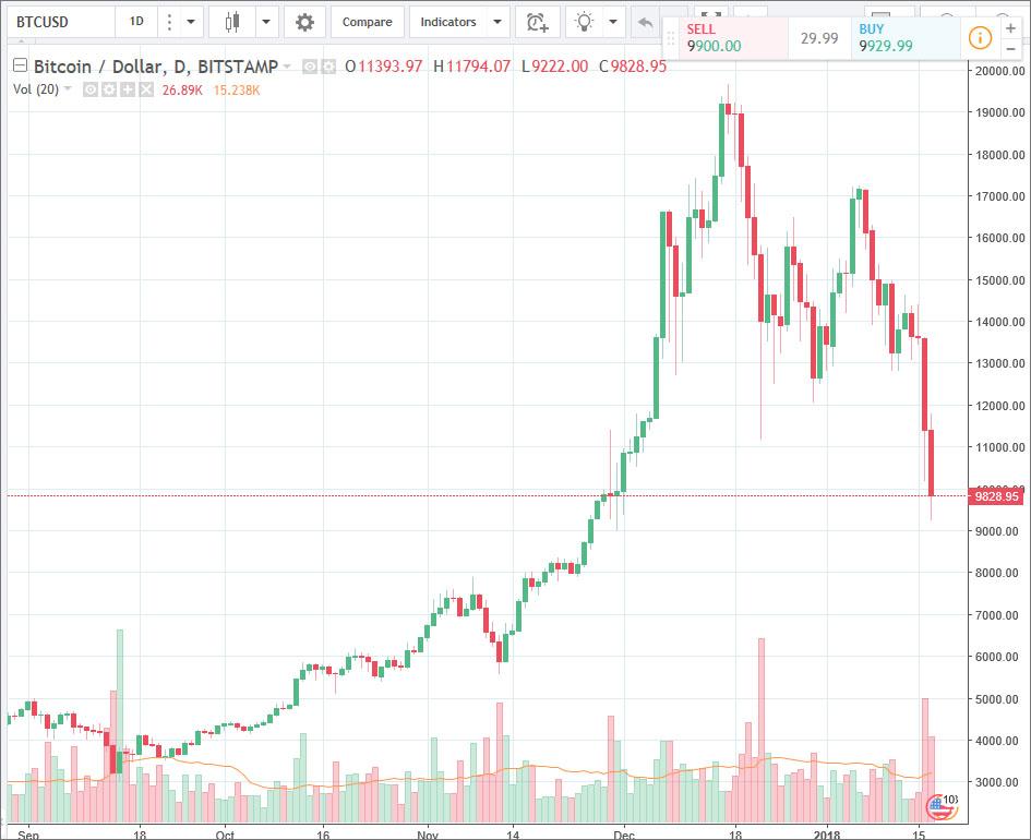 仮想通貨暴落で追証になった方が。海外FX使ってれば