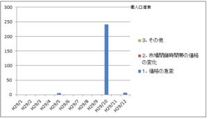2017年もロスカット未収金が発生していた日本FX会社