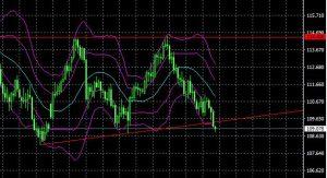ドル円が4月以来の安値接近。下値ブレイクで走るリスク高まる