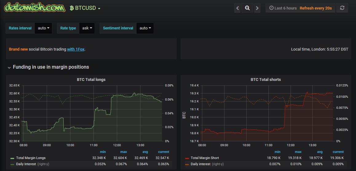 btcのlong量とshort量がひと目で見れるサイト datamish 海外fx勝ち組ナビ